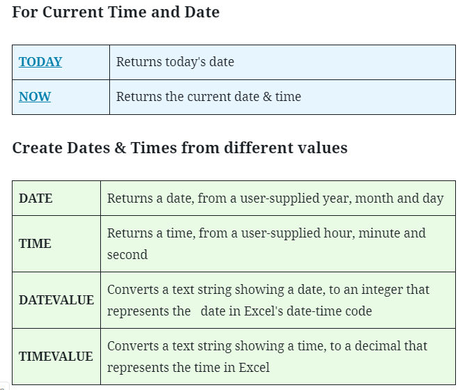 Date and Time Functions in Excel