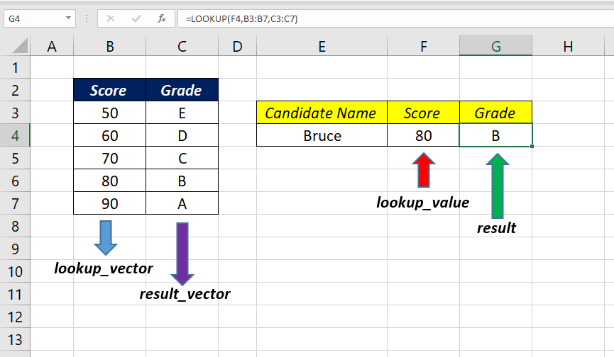LOOKUP Function in Excel