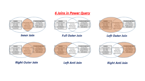 Joins in Power Query