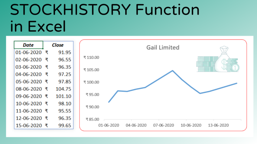 STOCKHISTORY Function (Beta) in Excel